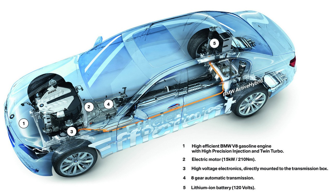 Hybrid Car Technology