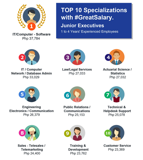 top-10-highest-salary-ph