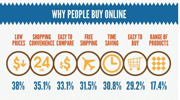 why people buy online