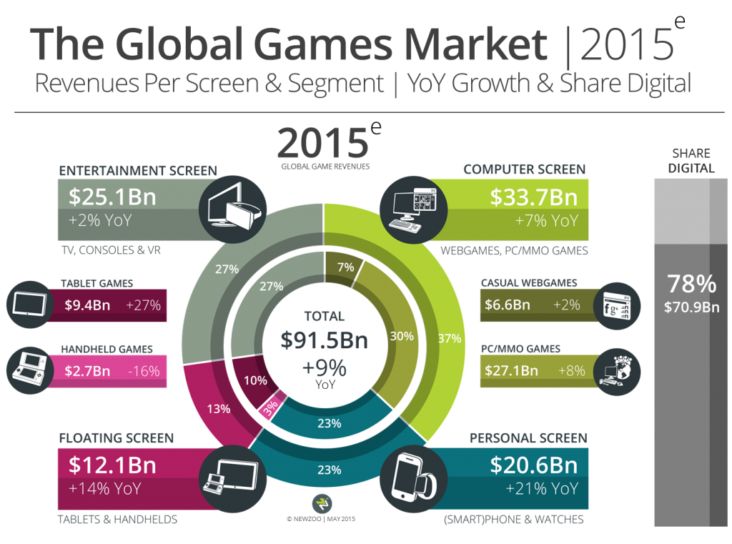 global games market