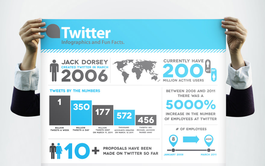 marketing on twitter