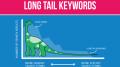 Long Head keywords